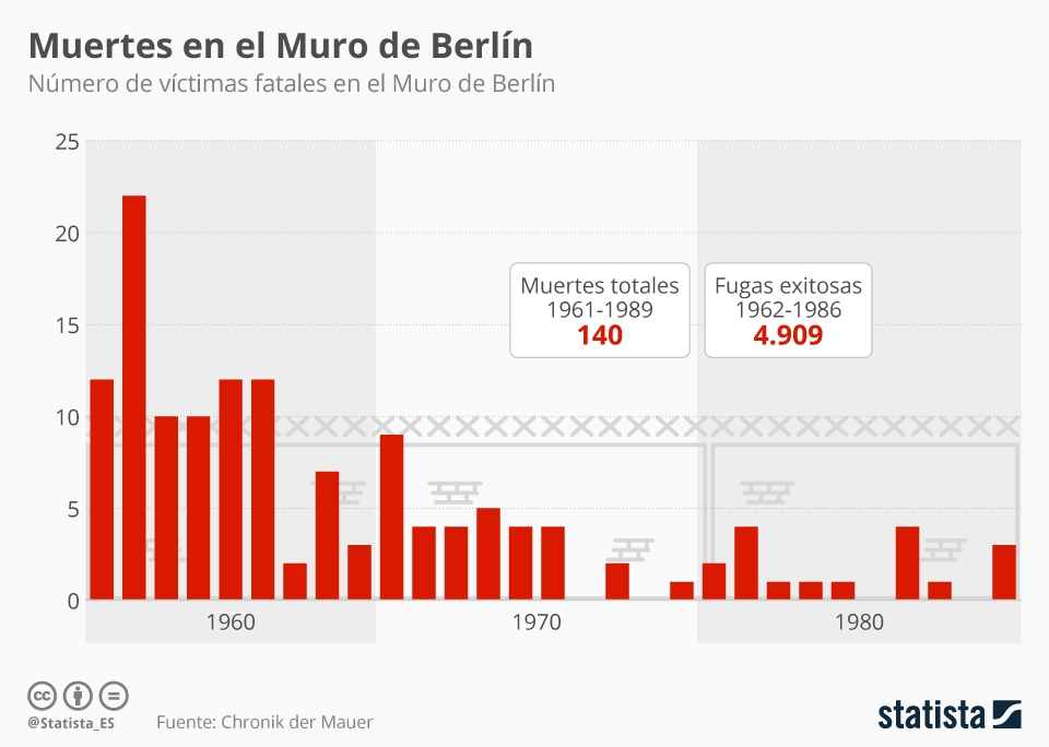 Infografía: ¿Cuántas vidas se cobró el Muro de Berlín?   Statista