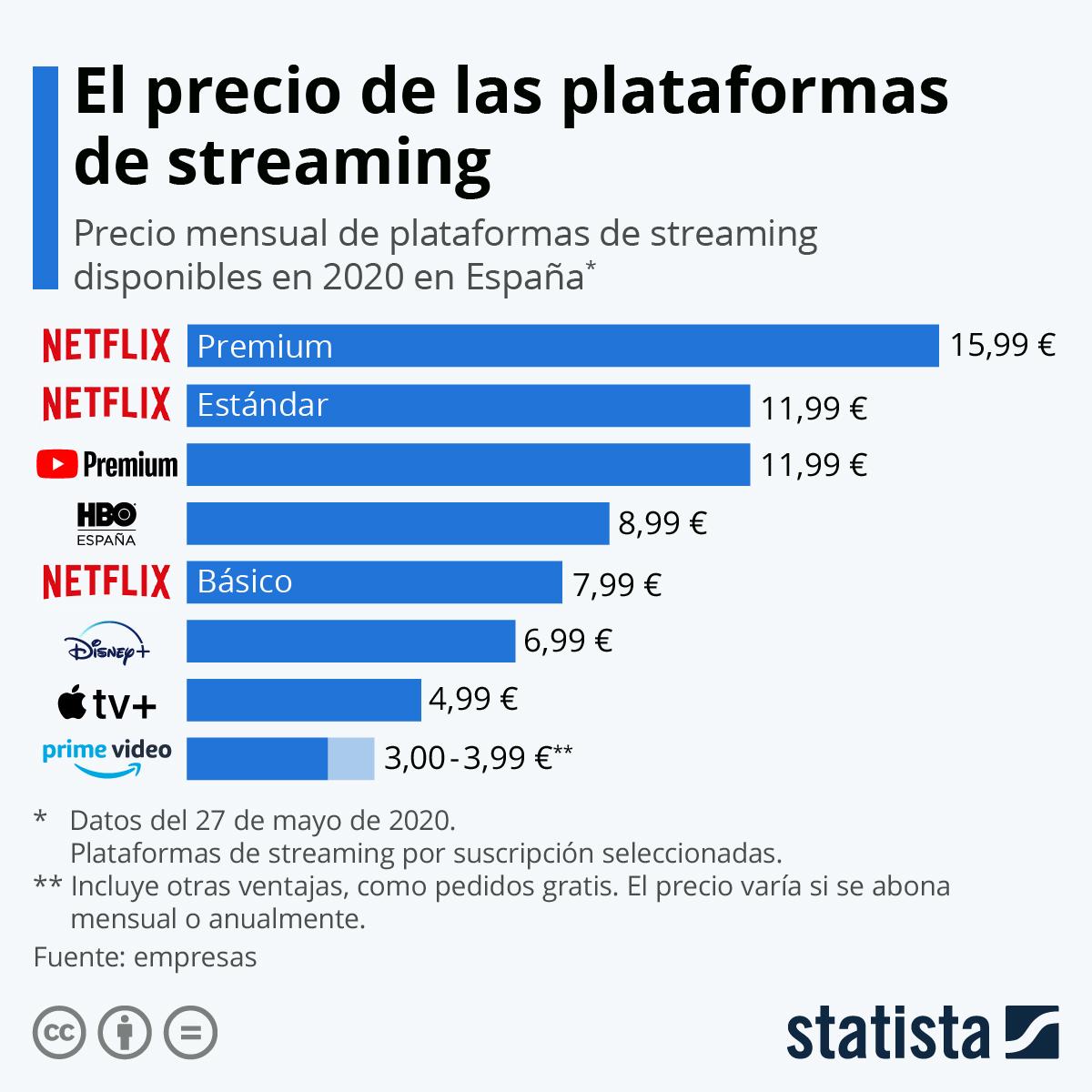 Infografía: Guerra de precios contra Netflix | Statista