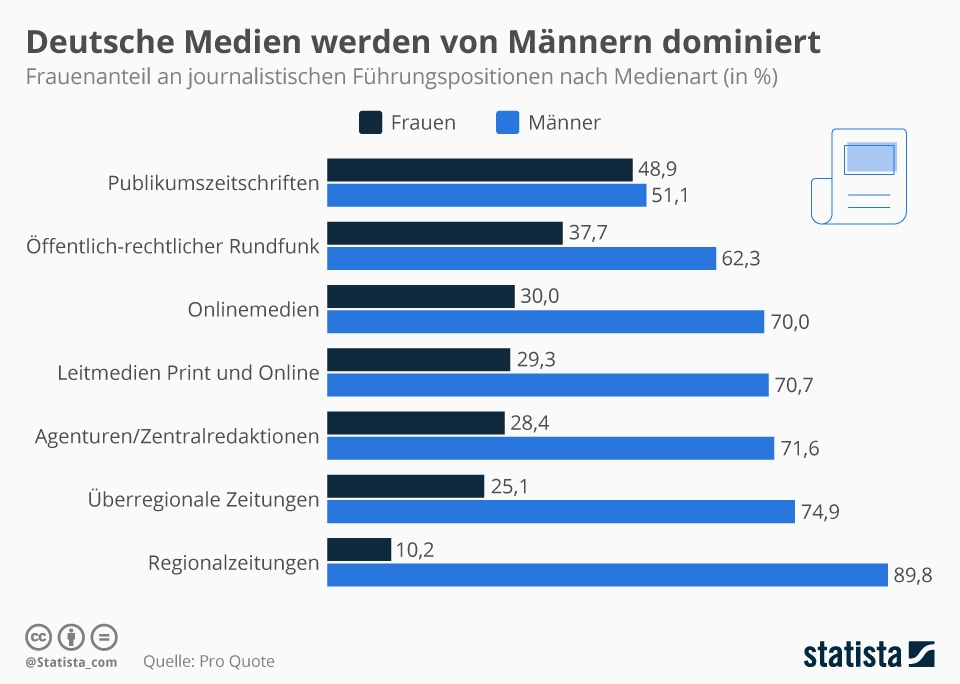 Infografik: Deutsche Medien werden von Männern dominiert | Statista