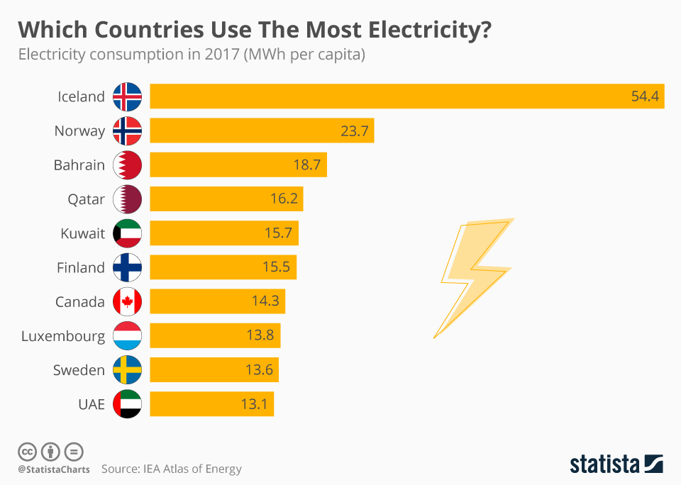Infographic: Which Countries Use The Most Electricity?  | Statista