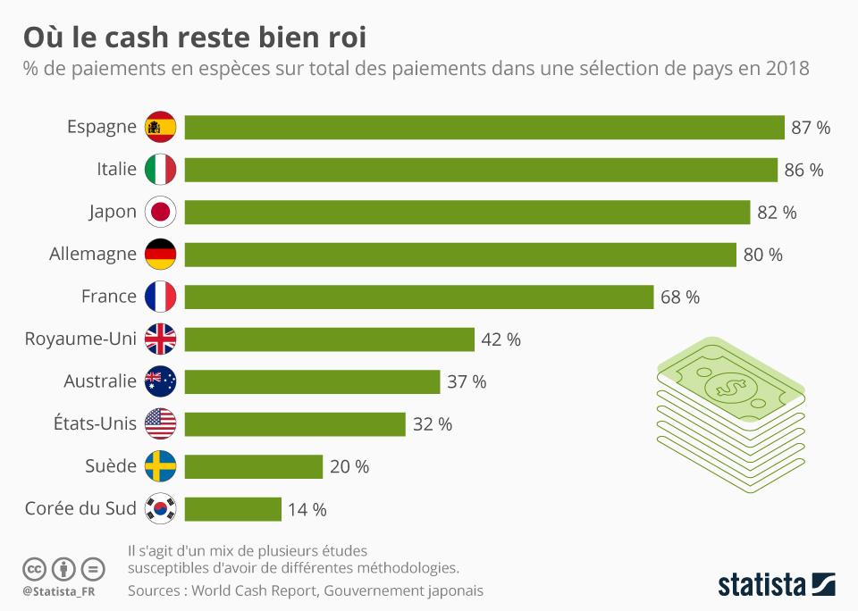 Infographie: Où le cash reste roi | Statista