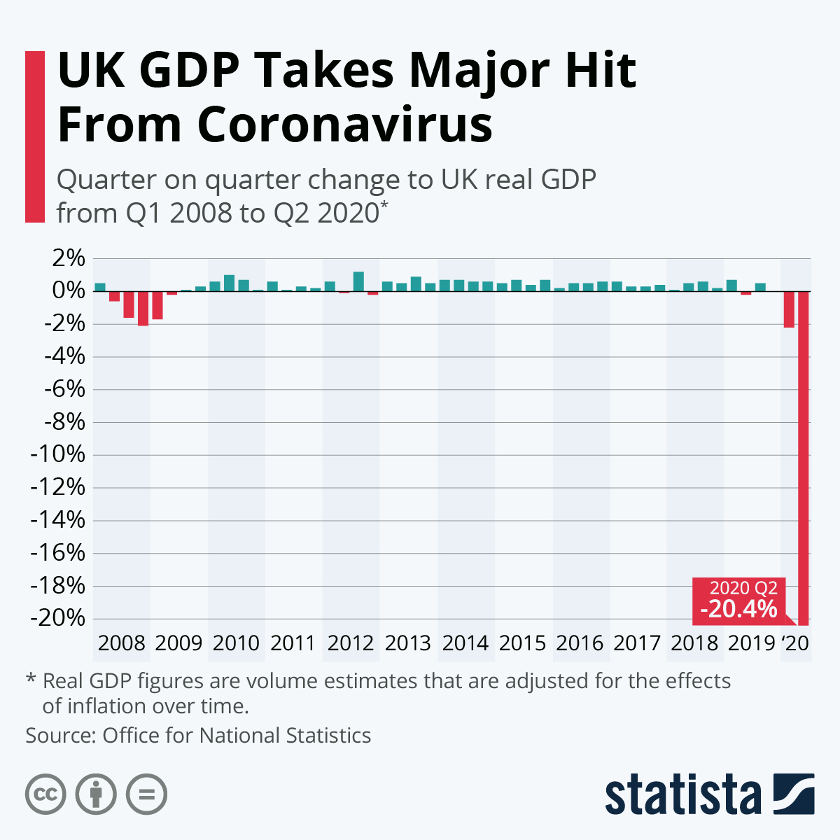 Infographic: UK GDP suffers biggest fall since 2008 | Statista