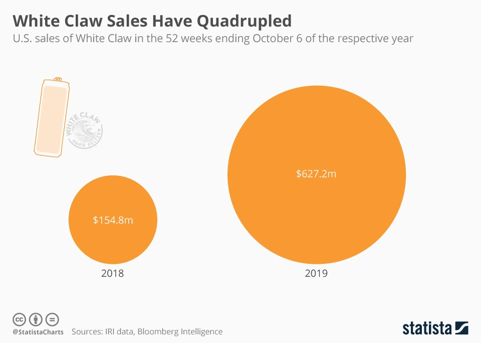 Infographic: White Claw Sales Quadrupled in 2019 | Statista