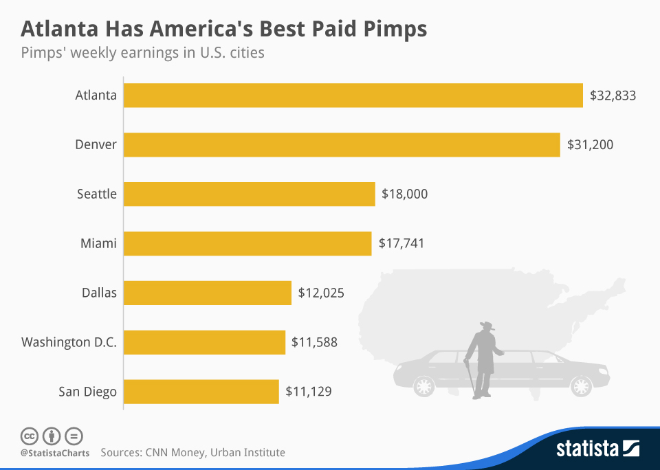 Infographic: Atlanta Has America's Best Paid Pimps | Statista