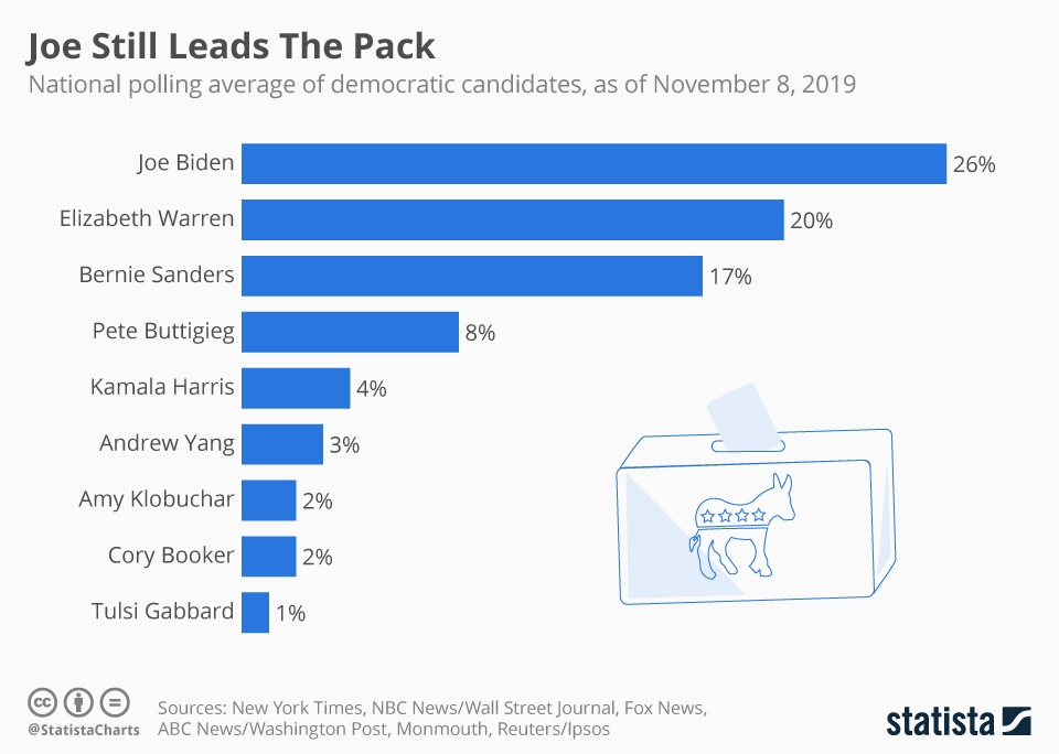 Infographic: Joe Still Leads The Pack | Statista