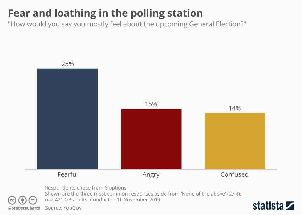 Infographic: Fear and loathing in the polling station | Statista