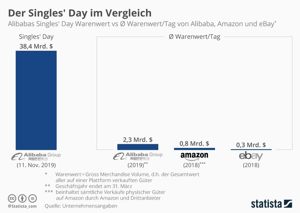 Infografik: Der Singles' Day im Vergleich | Statista