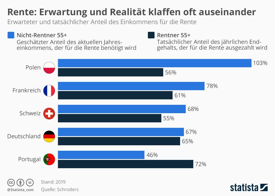 Infografik: Rente: Erwartung und Realität klaffen oft auseinander | Statista
