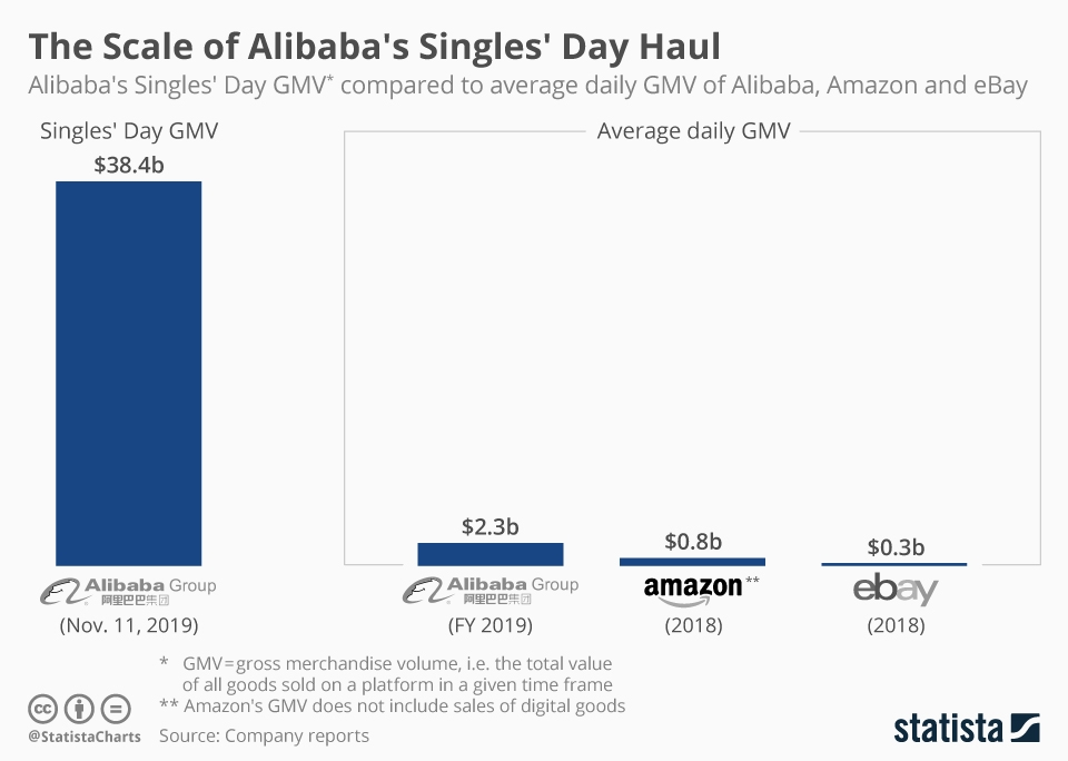 Infographic: The Scale of Alibaba's Singles' Day Haul | Statista