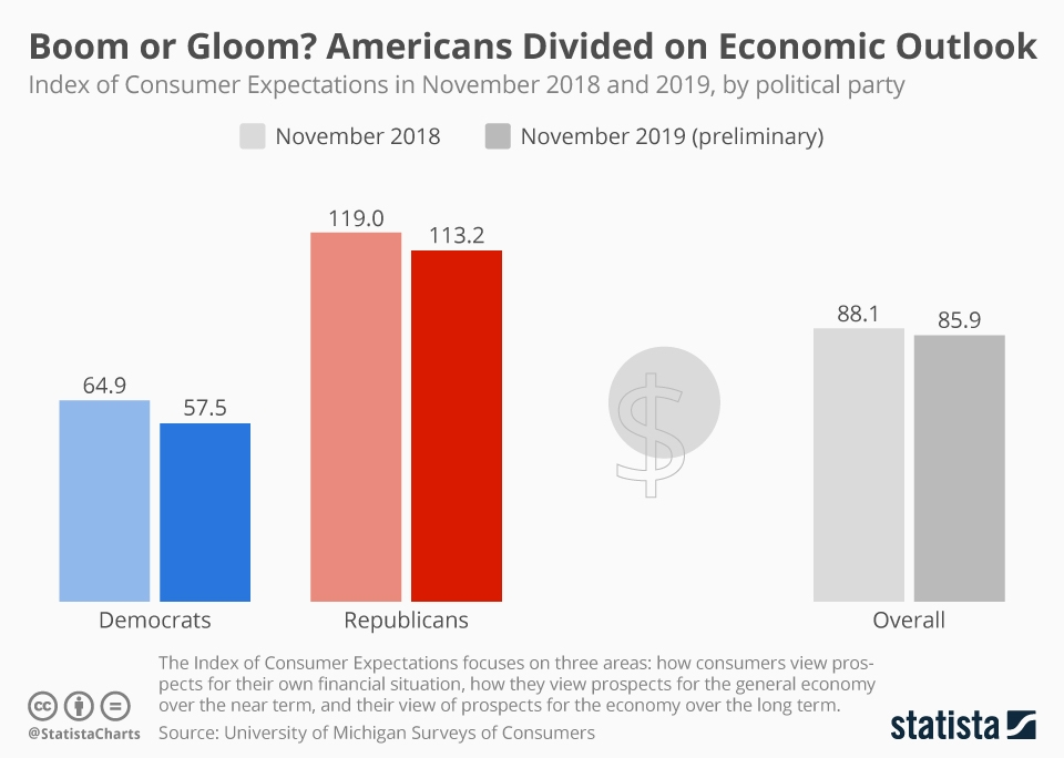 Infographic: Boom or Gloom? Americans Divided on Economic Outlook | Statista