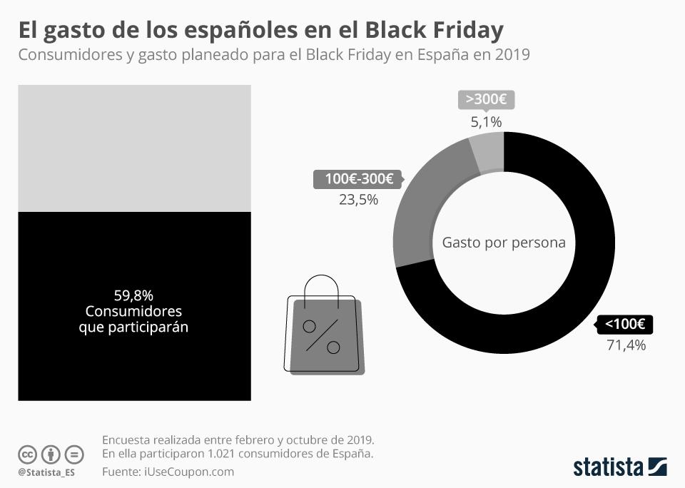 Infografía: ¿Cuánto creen que van a gastar los españoles en el Black Friday? | Statista