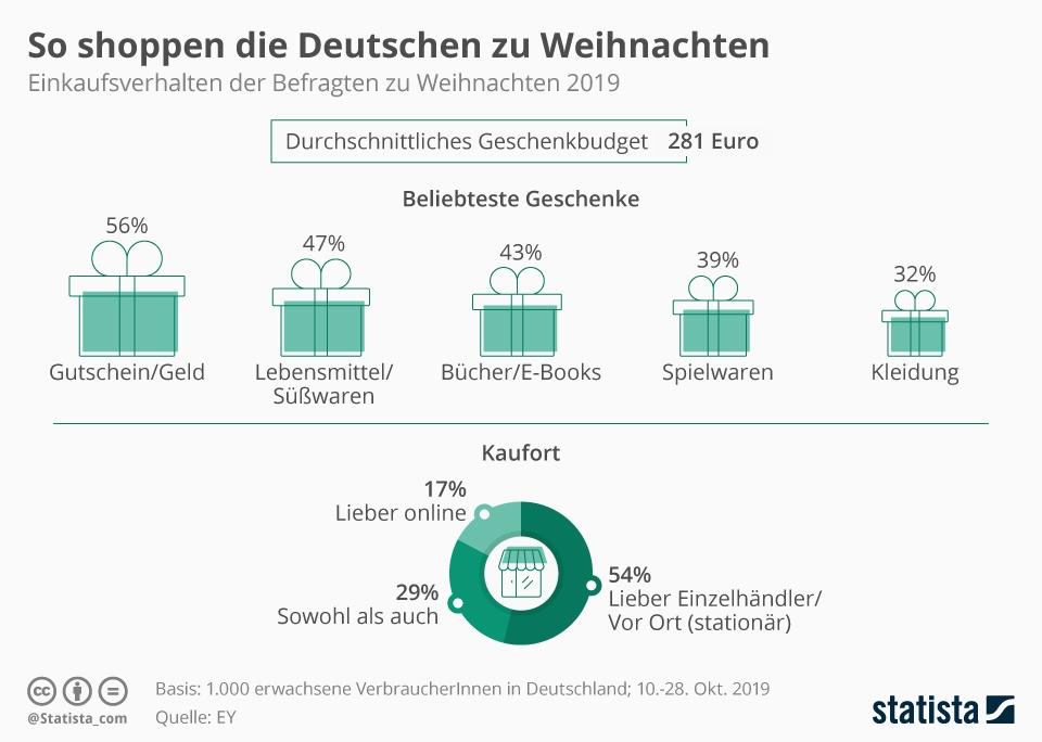 Infografik: So shoppen die Deutschen zu Weihnachten | Statista