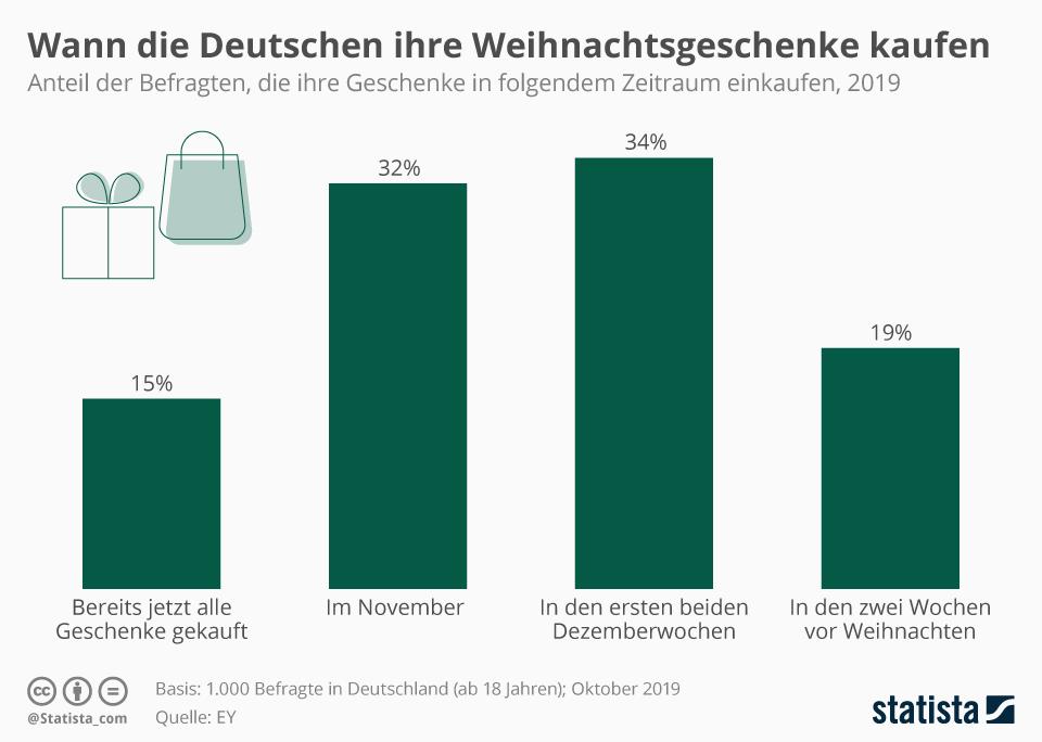 Infografik: Wann die Deutschen ihre Weihnachtsgeschenke kaufen | Statista