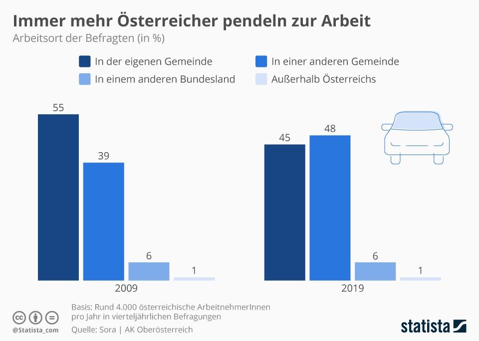 Infografik: Immer mehr Österreicherinnen und Österreicher pendeln zur Arbeit | Statista