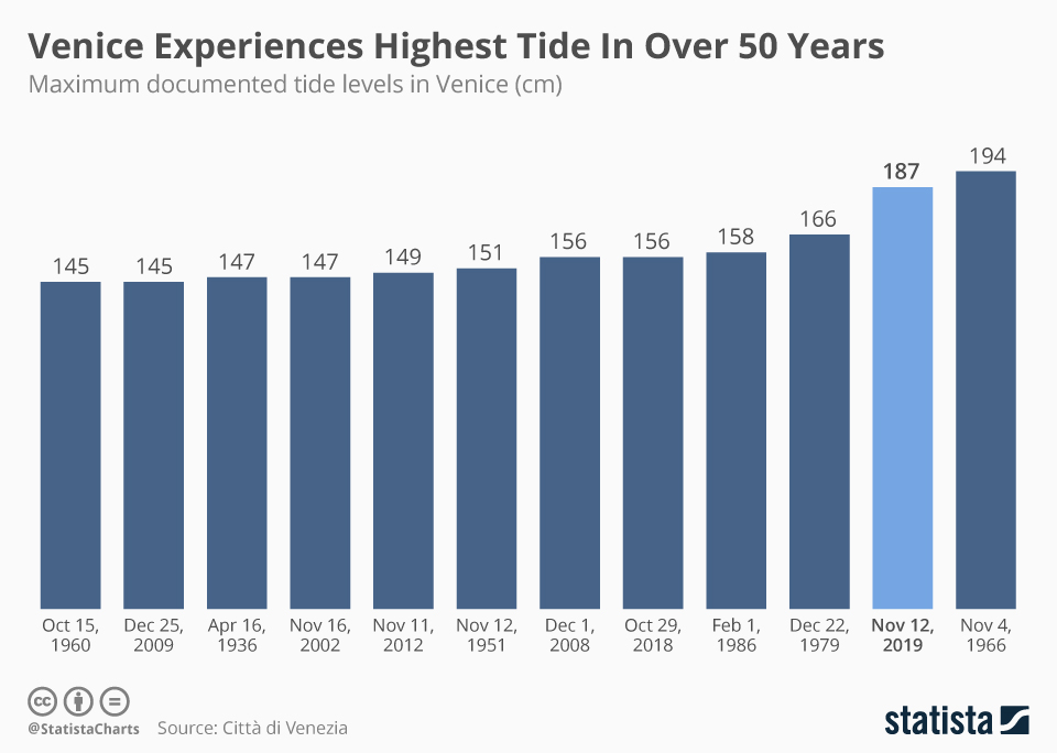 Infographic: Venice Experiences Highest Tide In Over 50 Years  | Statista