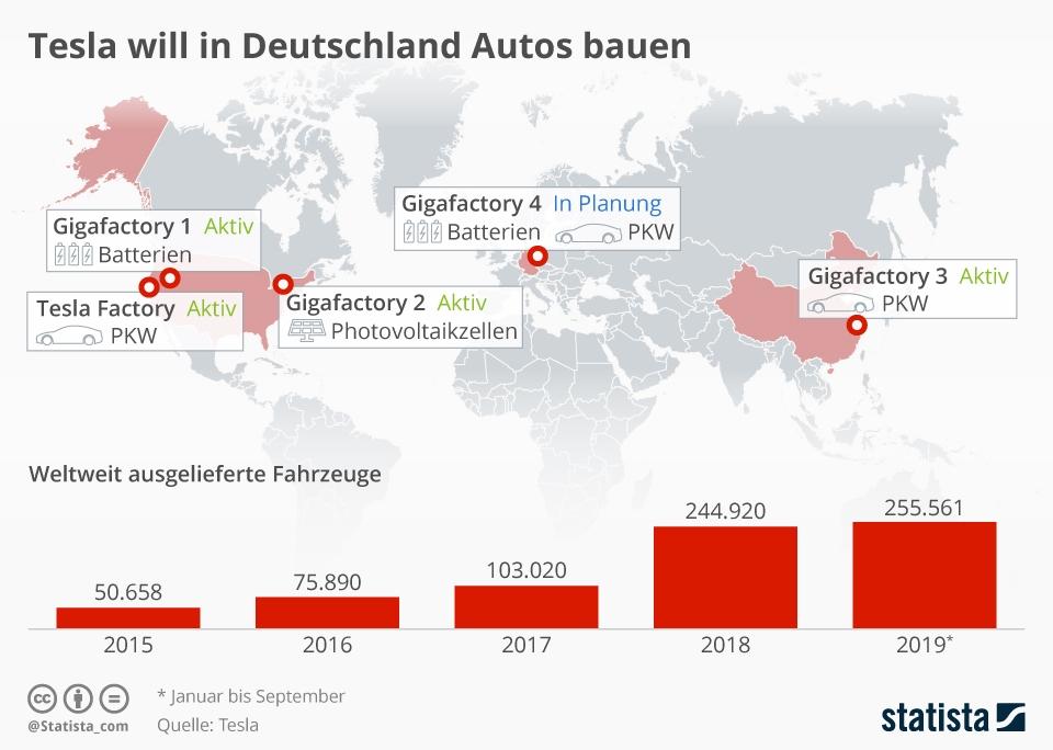 Infografik: Tesla will in Deutschland Autos bauen | Statista