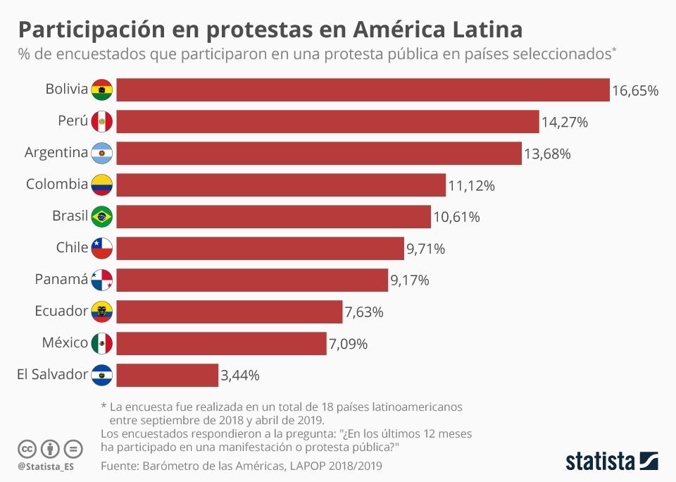 Infografía: ¿Qué tan común es participar en manifestaciones en América Latina? | Statista