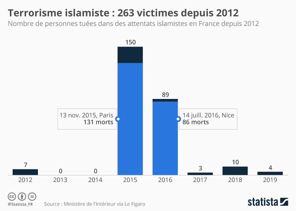 Infographie: Terrorisme islamiste : 263 personnes tuées depuis 2012 | Statista