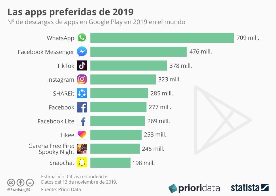 Infografía: TikTok, la tercera aplicación más descargada en 2019 | Statista