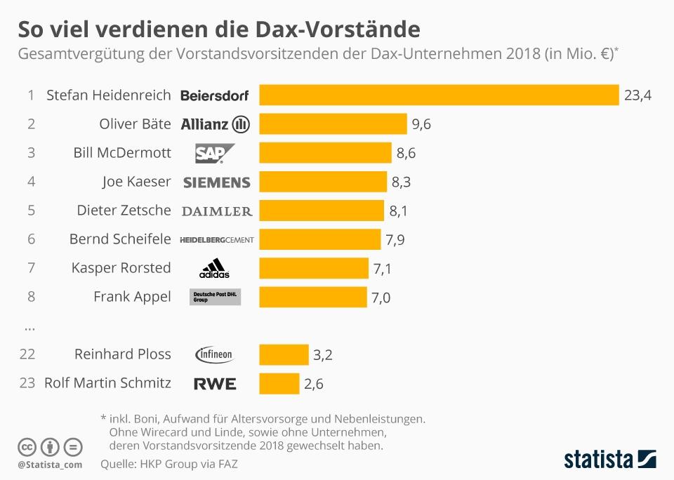 Infografik: So viel verdienen die Dax-Vorstände | Statista