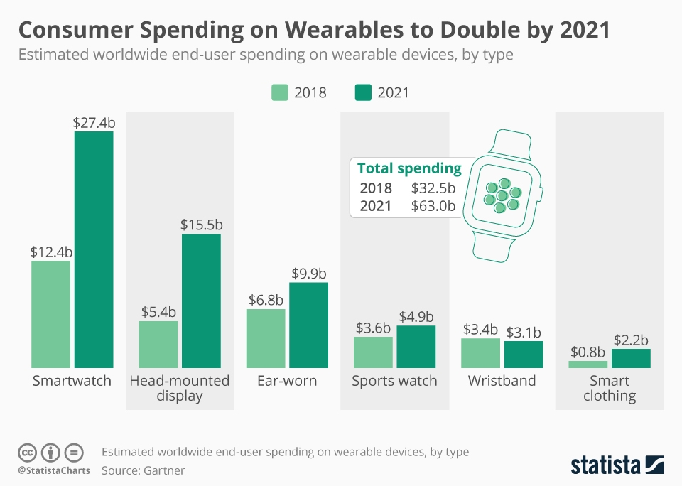 Infographic: Consumer Spending on Wearables to Double by 2021   Statista