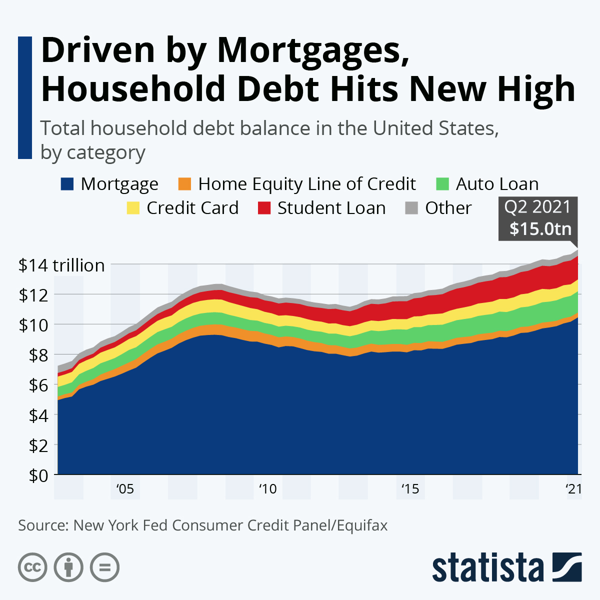 Infographic: U.S. Household Debt Tops $14 Trillion for the First Time | Statista
