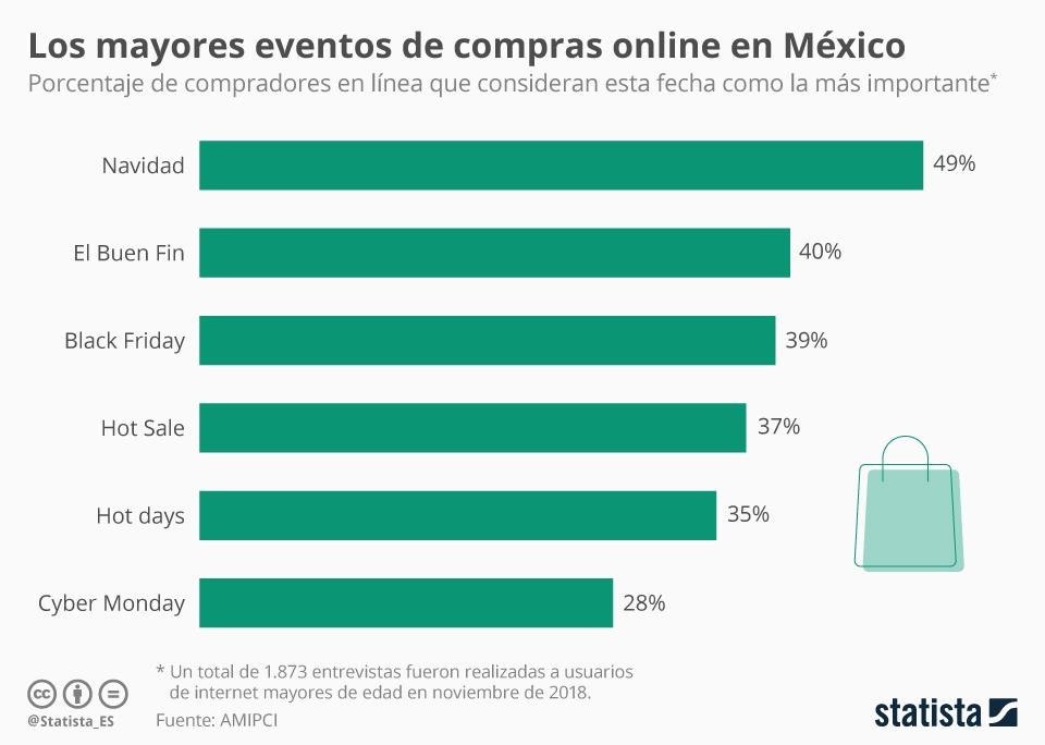 Infografía: Los mayores eventos de compras online en México | Statista