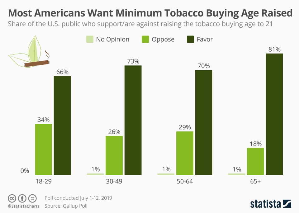Infographic: Most Americans Want Minimum Tobacco Buying Age Raised   Statista