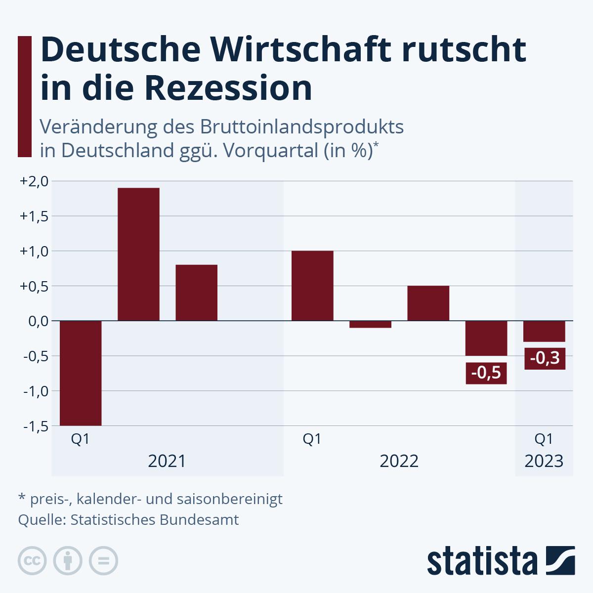 Infografik: Deutsche Wirtschaft bricht im 2. Quartal ein | Statista