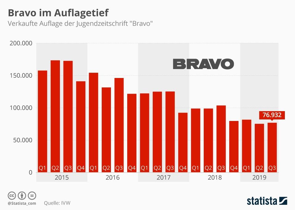 Infografik: Bravo im Auflagentief | Statista