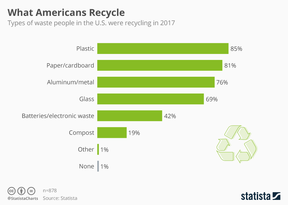 Infographic: What Americans Recycle | Statista