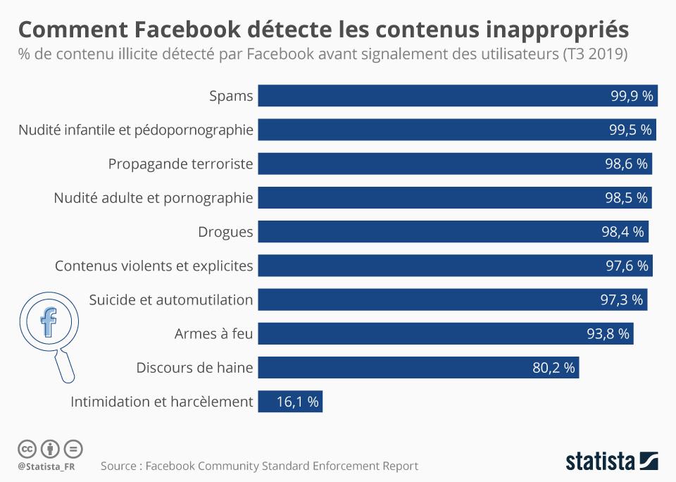 Infographie: Comment Facebook détecte les contenus inappropriés | Statista