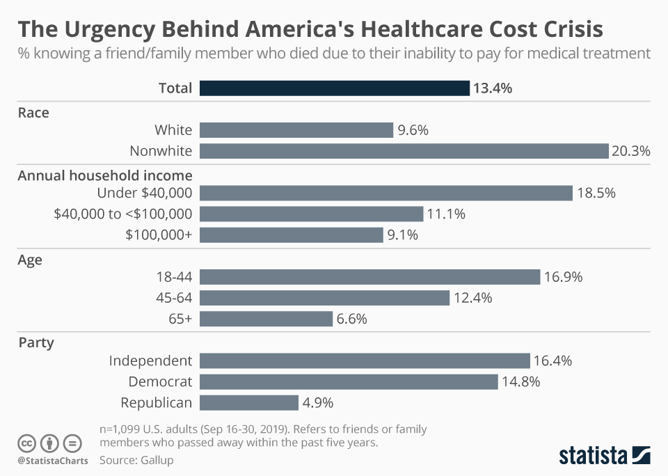 Infographic: The Urgency Behind America's Healthcare Cost Crisis | Statista