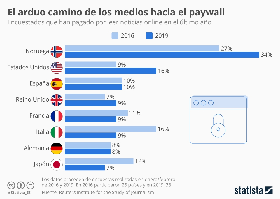 Infografía: ¿Cuántos lectores están dispuestos a pagar?   Statista