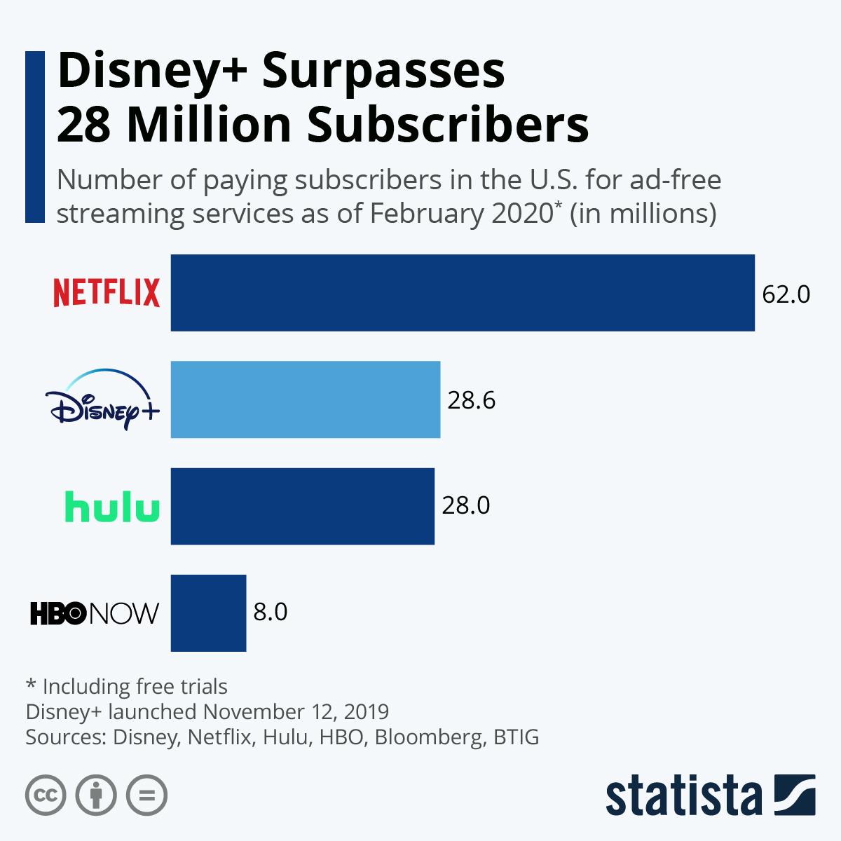 Infographic: Disney+ Surpasses 28 Million Subscribers Since Launch | Statista