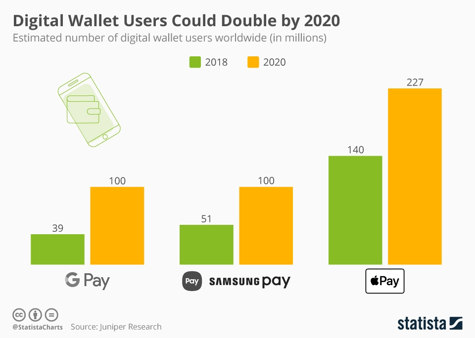 Infographic: Digital Wallet Users Could Double by 2020 | Statista