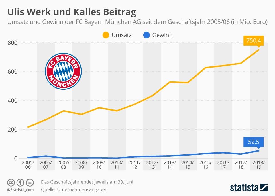 Infografik: Ulis Werk und Kalles Beitrag | Statista