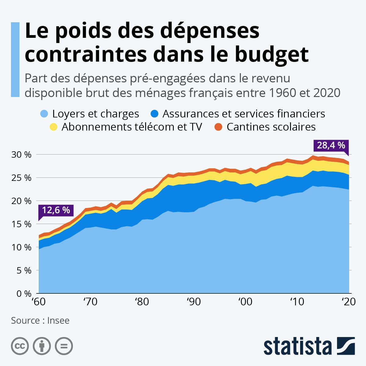 Infographie: Que reste-t-il après avoir payé les factures ? | Statista