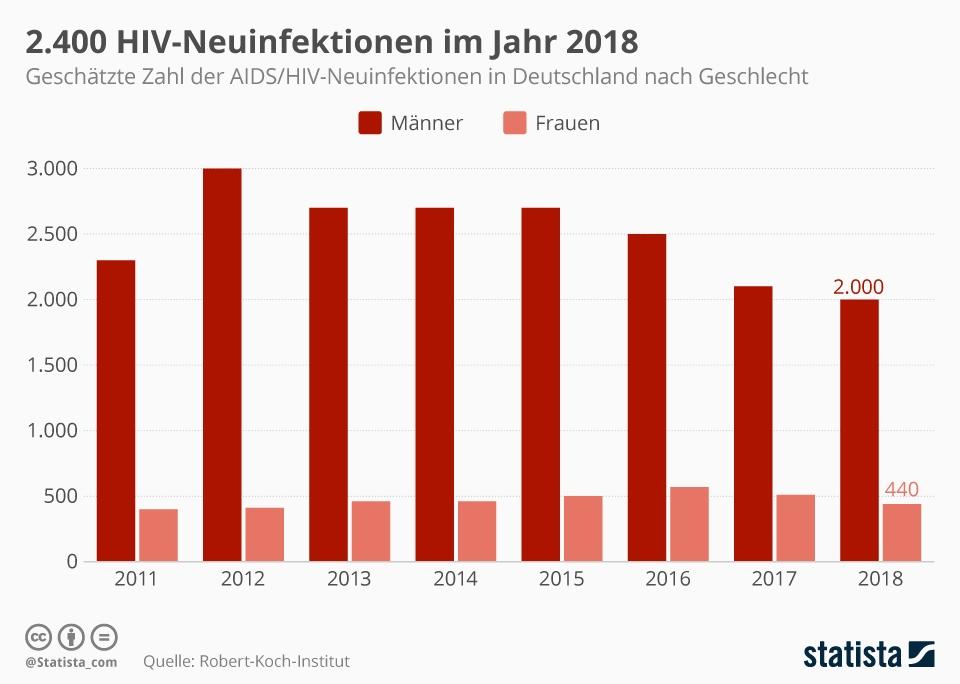 Infografik: 2.400 HIV-Neuinfizierte im Jahr 2018 | Statista