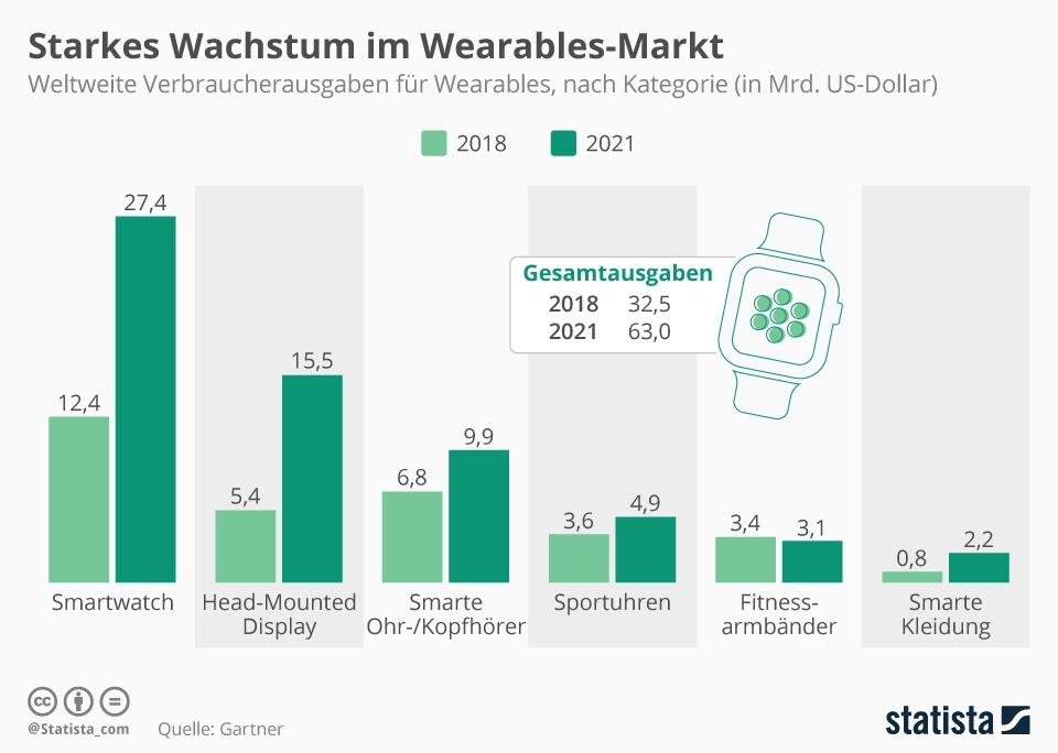 Infografik: Starkes Wachstum im Wearables-Markt | Statista