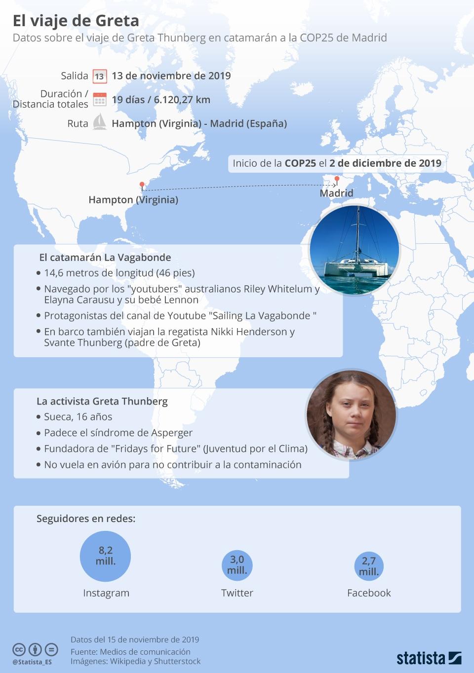 Infografía: El viaje de Greta hacia Madrid | Statista