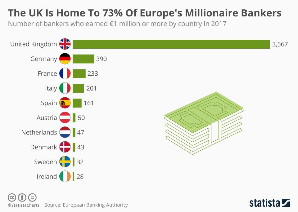 Infographic: The UK Is Home To 73% Of Europe's Millionaire Bankers | Statista