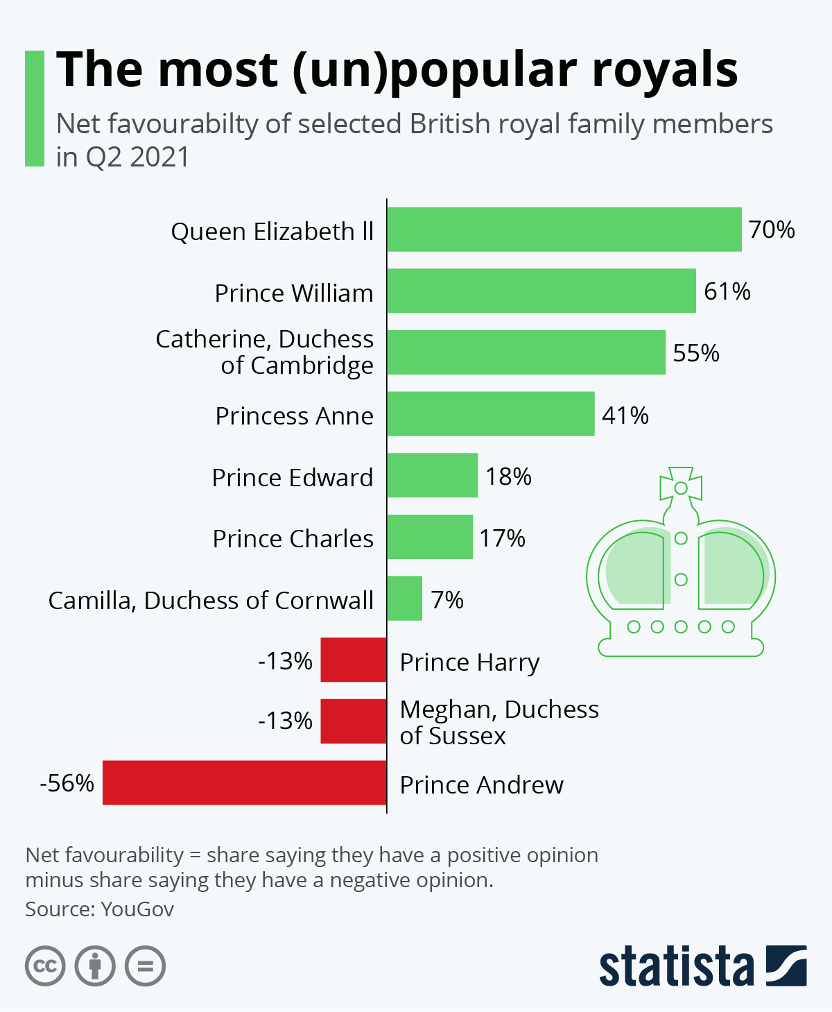 Infographic: The most (un)popular royals | Statista