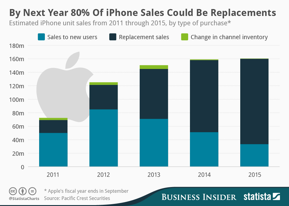 Infographic: By Next Year 80% of iPhone Sales Could Be Replacements | Statista