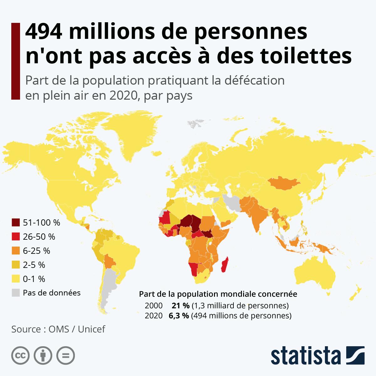 Infographie: 673 millions de personnes défèquent encore en plein air   Statista