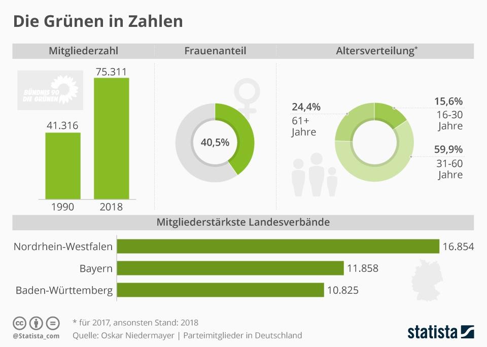 Infografik: Die Grünen in Zahlen   Statista