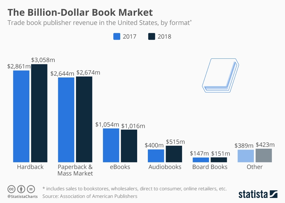 Infographic: The Billion-Dollar Book Market | Statista