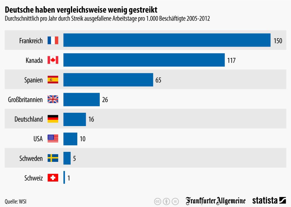 Infografik: Deutsche streiken vergleichsweise selten | Statista