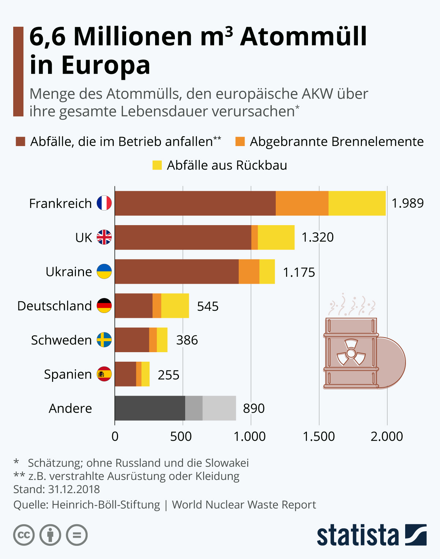 Infografik: 6,6 Millionen Kubikmeter Atommüll in Europa | Statista