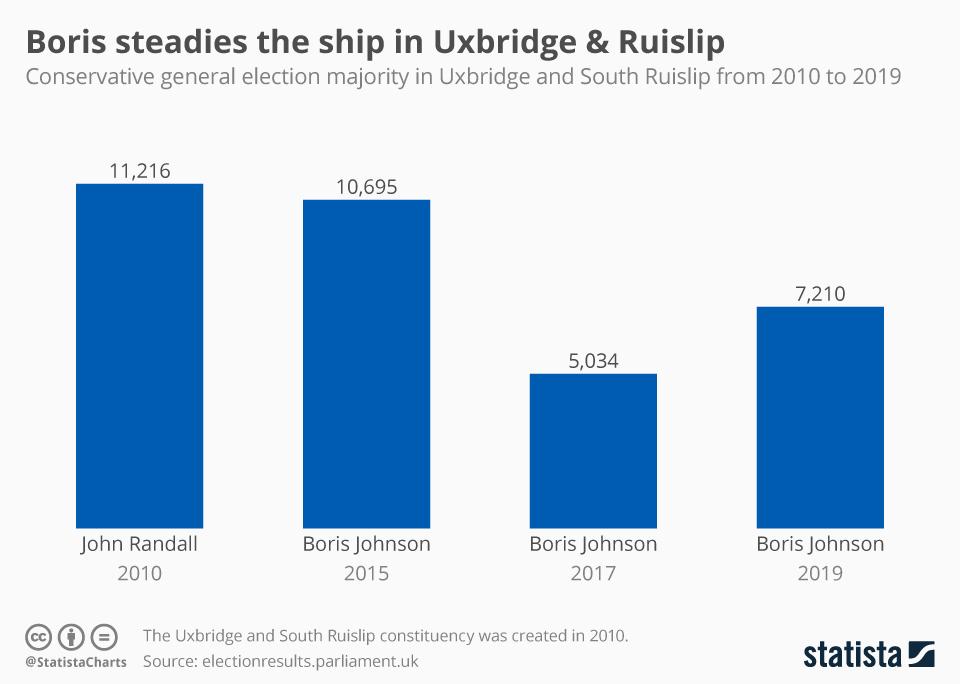 Infographic: Boris steadies the ship in Uxbridge and Ruislip | Statista